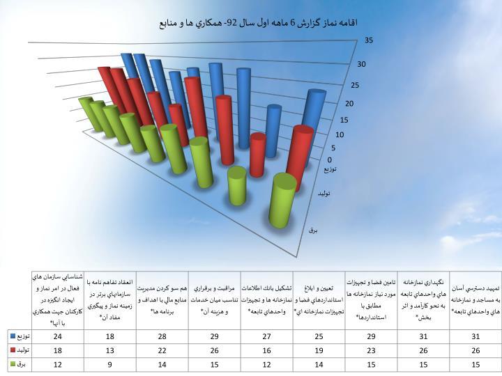 اقامه نماز گزارش 6 ماهه اول سال 92- همكاري ها و منابع
