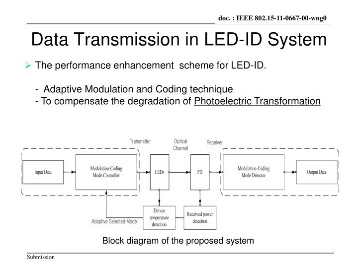 Data Transmission in LED-ID System