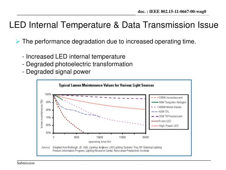 LED Internal Temperature &