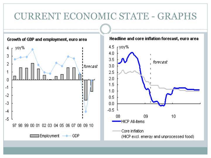 CURRENT ECONOMIC STATE - GRAPHS