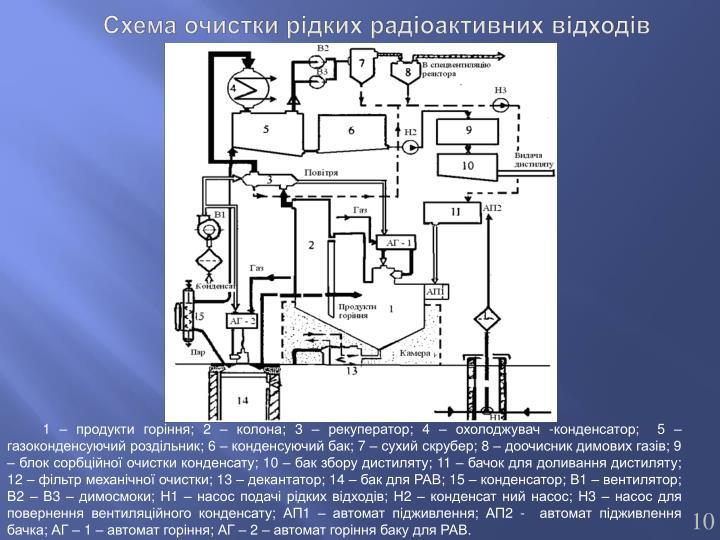 Схема очистки рідких радіоактивних відходів