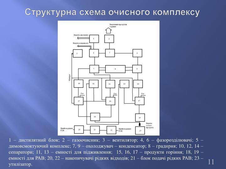 Структурна схема очисного комплексу