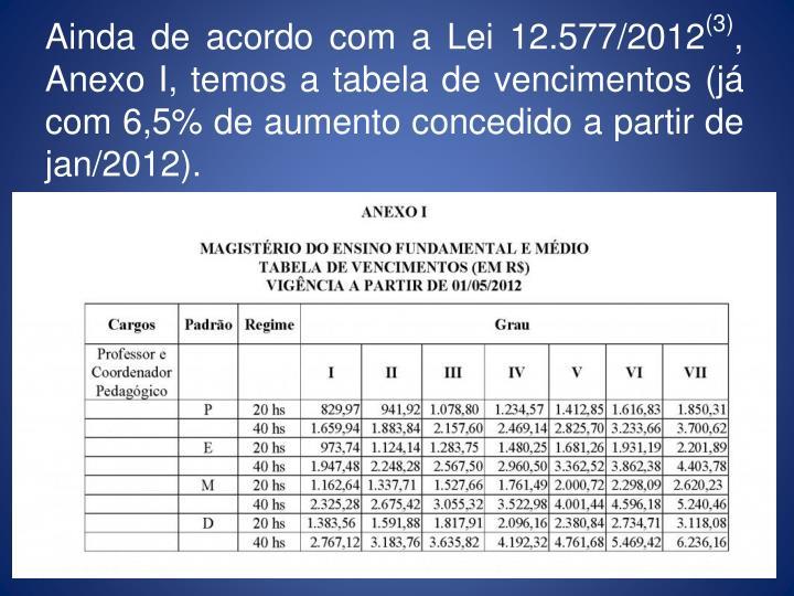 Ainda de acordo com a Lei 12.577/2012