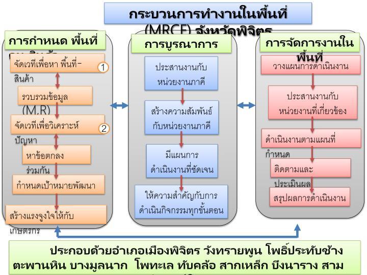 กระบวนการทำงานในพื้นที่ (