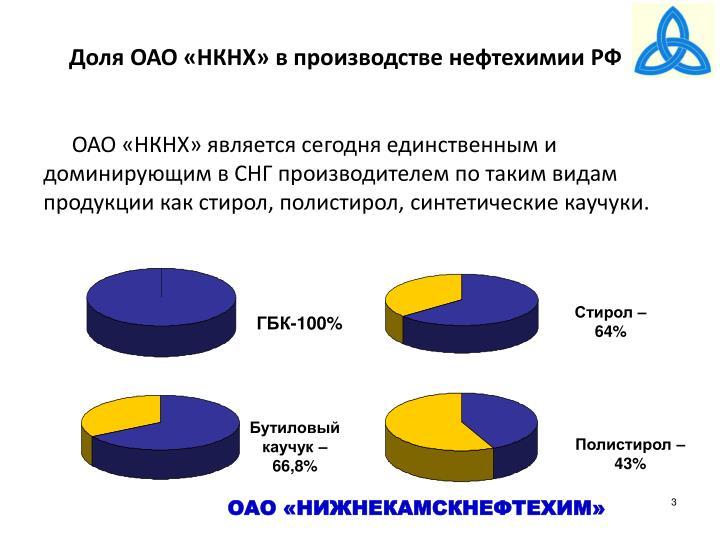 Доля ОАО «НКНХ» в производстве нефтехимии РФ