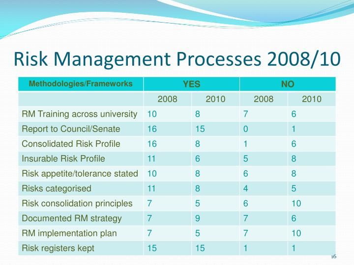 Risk Management Processes 2008/10