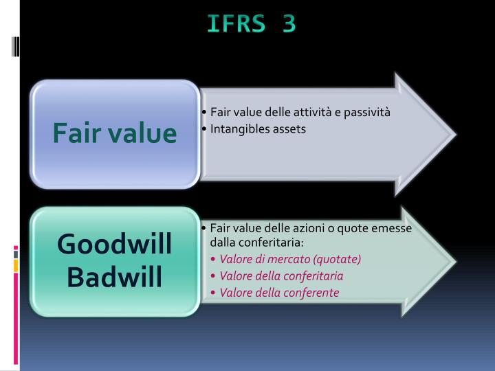 IFRS 3