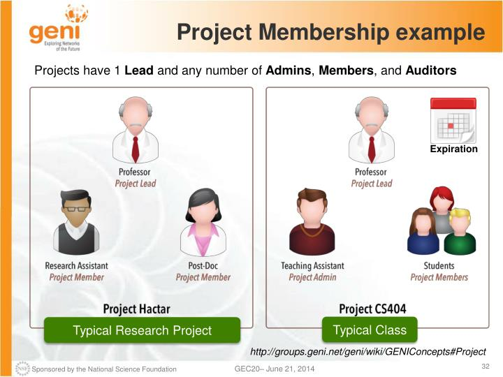 Project Membership example