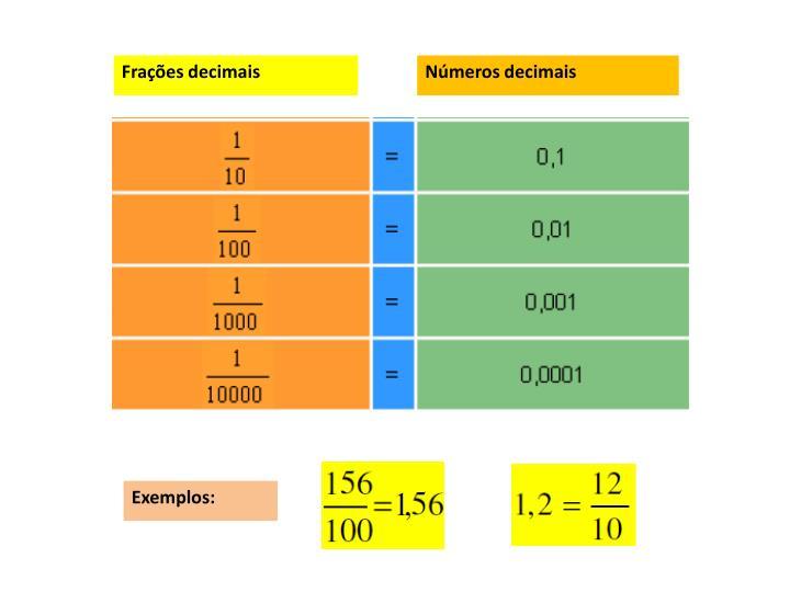 Frações decimais