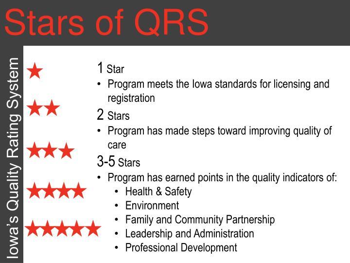 Stars of QRS