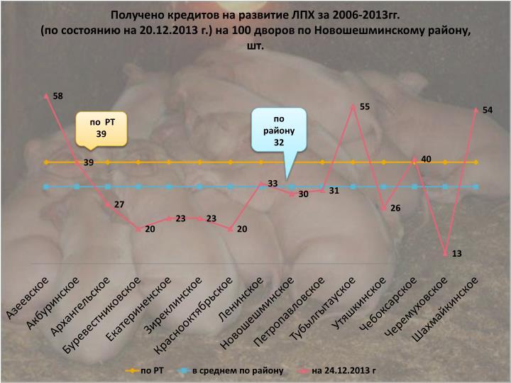 Получено кредитов на развитие ЛПХ за 2006-2013гг.