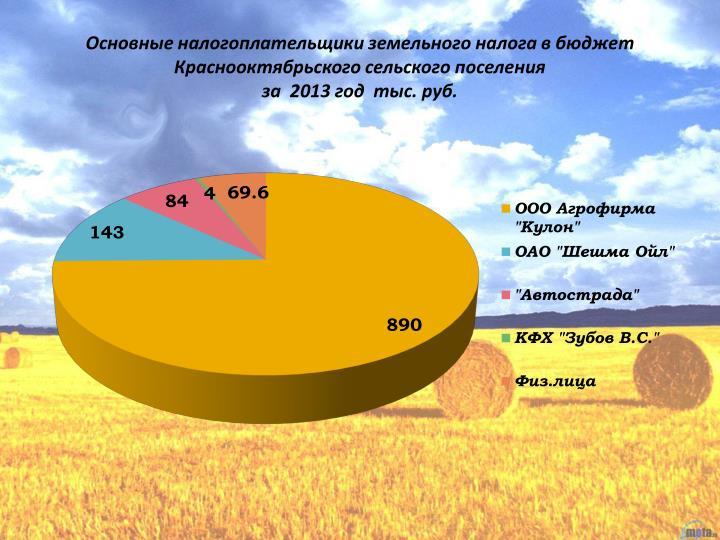 Основные налогоплательщики земельного налога в бюджет Краснооктябрьского сельского поселения