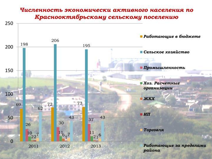 Численность экономически активного населения по Краснооктябрьскому сельскому поселению