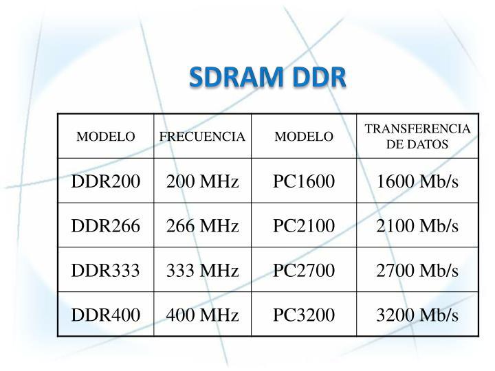 SDRAM DDR