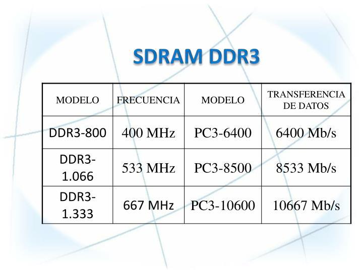 SDRAM DDR3