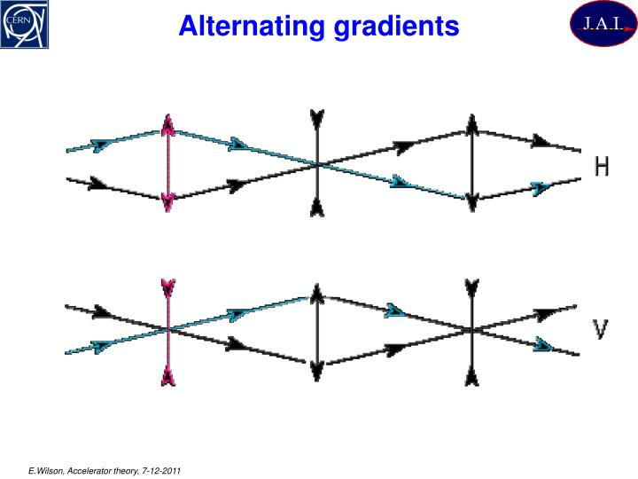 Alternating gradients