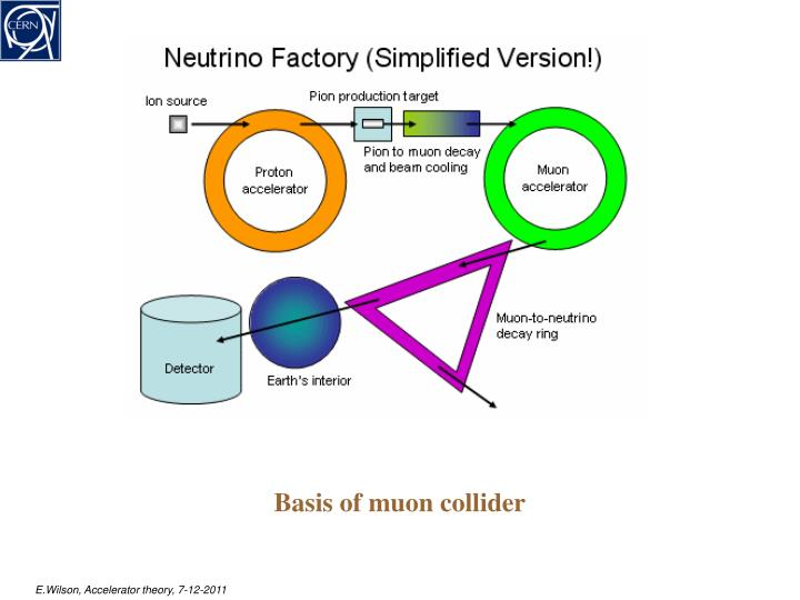 Basis of muon collider
