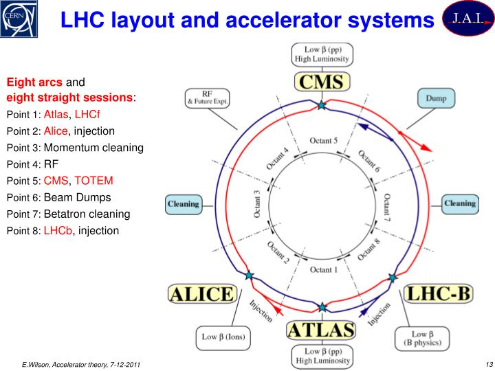 LHC layout and accelerator systems