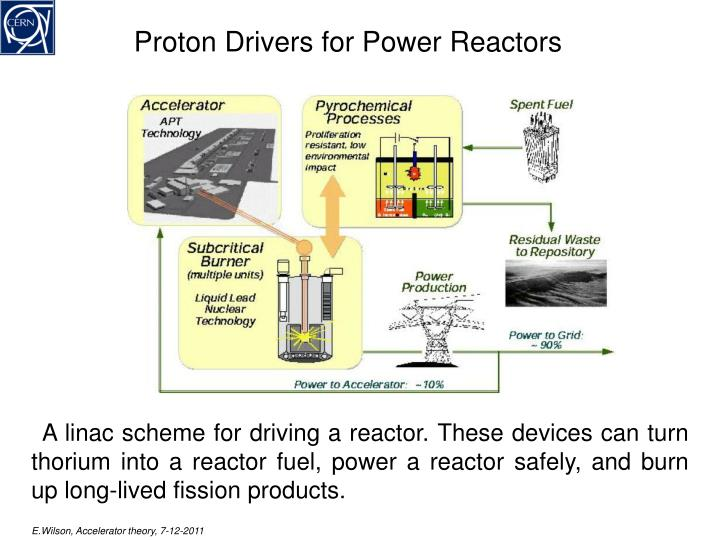Proton Drivers for Power Reactors