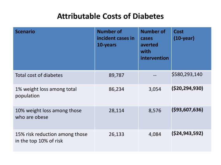 Attributable Costs of Diabetes