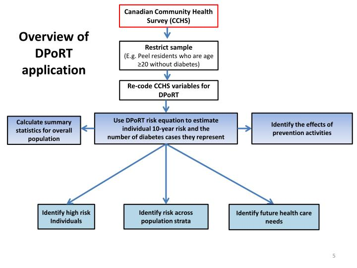 Canadian Community Health Survey (CCHS)