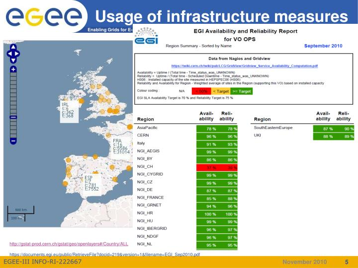Usage of infrastructure measures