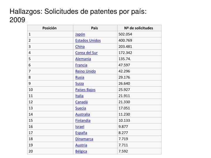 Hallazgos: Solicitudes de patentes por país: 2009