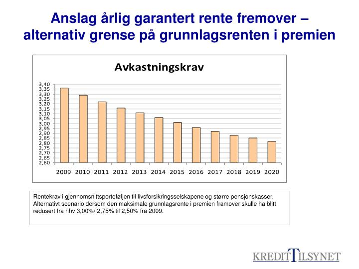 Anslag årlig garantert rente fremover – alternativ grense på grunnlagsrenten i premien
