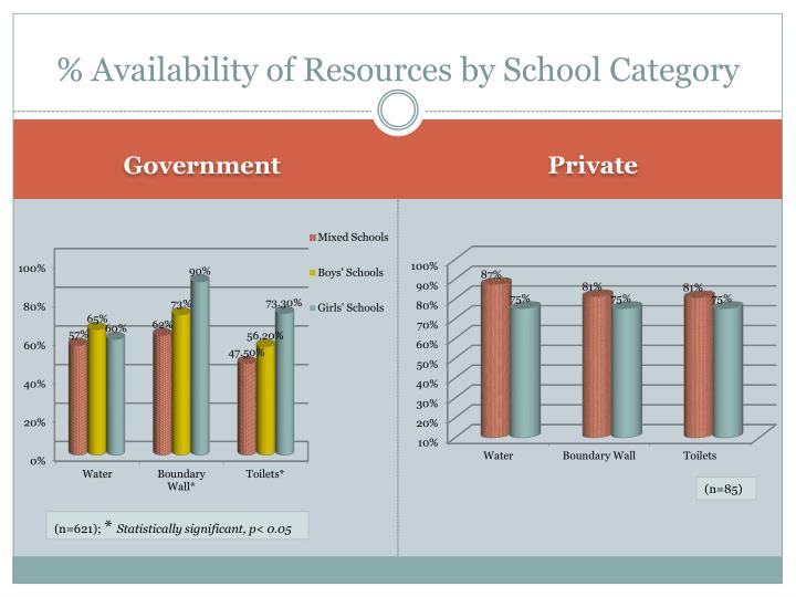 % Availability of Resources by