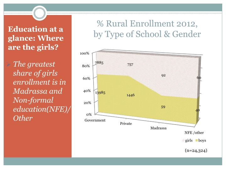 % Rural Enrollment 2012,
