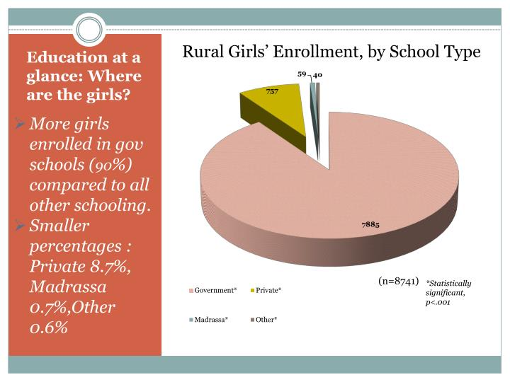 Rural Girls' Enrollment, by School Type
