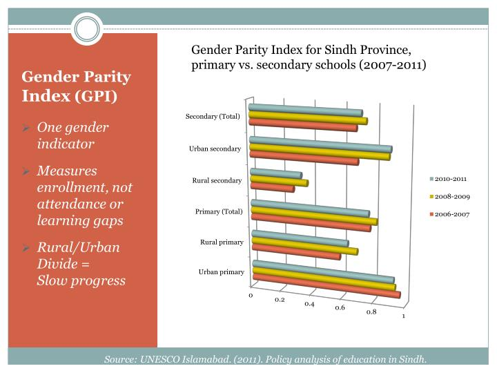 Gender Parity Index for