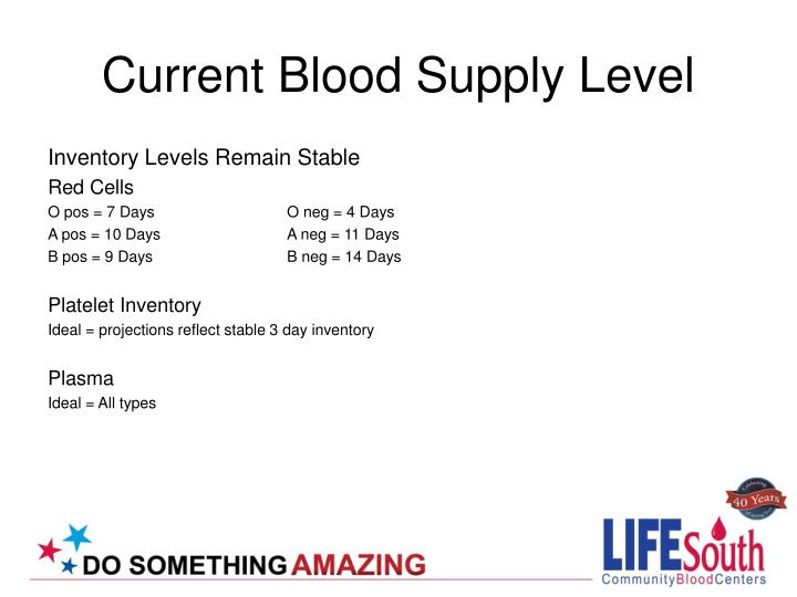 Current Blood Supply Level
