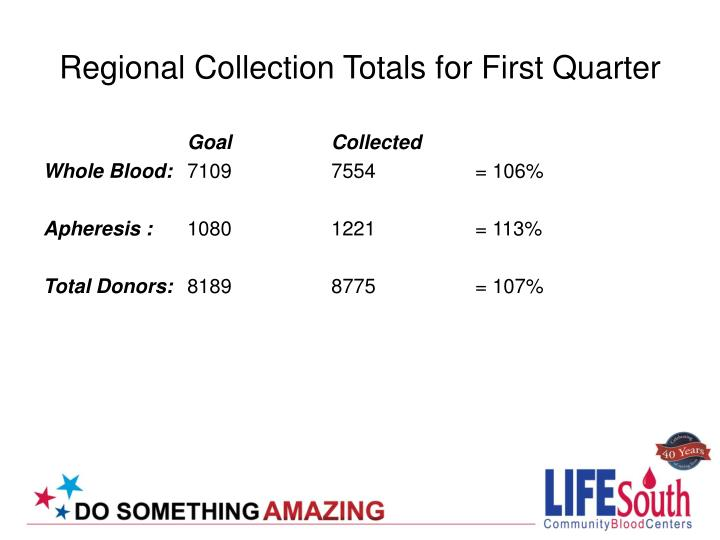 Regional Collection Totals for First Quarter
