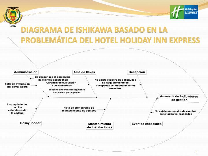 DIAGRAMA DE ISHIKAWA BASADO EN LA PROBLEM