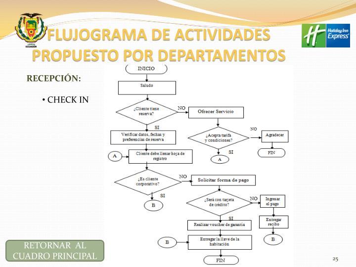FLUJOGRAMA DE ACTIVIDADES PROPUESTO POR DEPARTAMENTOS