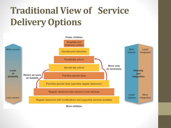 Traditional View of 