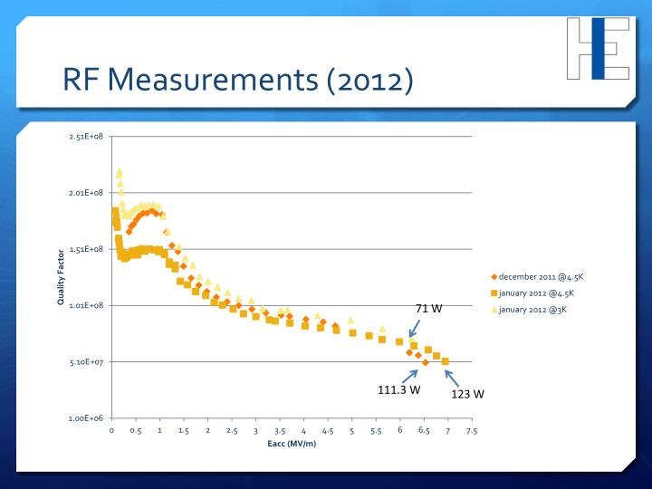 RF Measurements (2012)