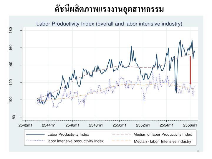 ดัชนีผลิตภาพแรงงานอุตสาหกรรม