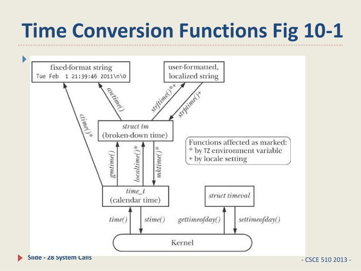 Time Conversion Functions Fig 10-1