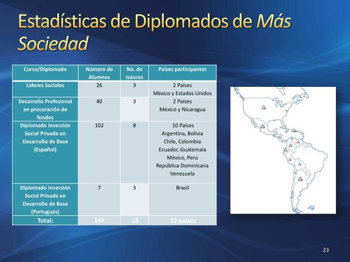 Estadísticas de Diplomados de