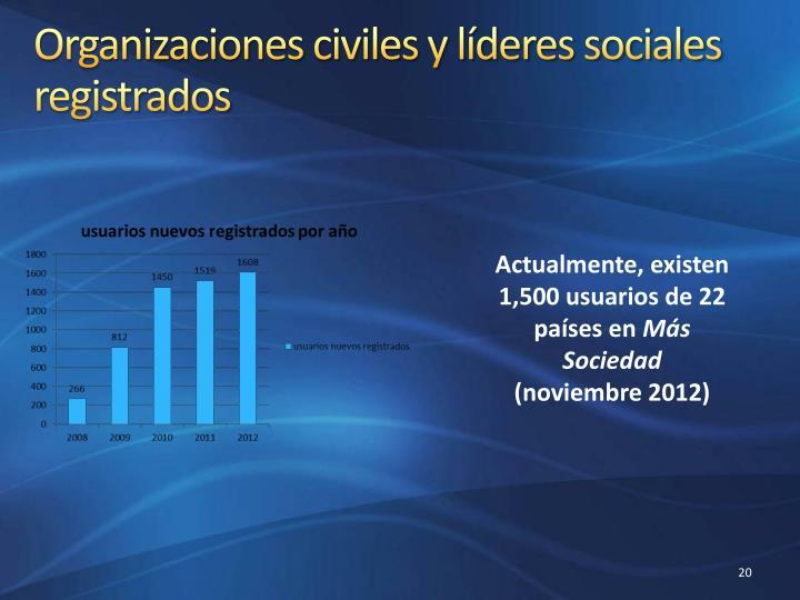 Organizaciones civiles y líderes sociales registrados