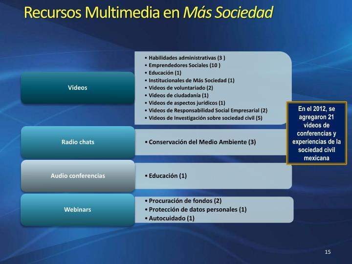 Recursos Multimedia en