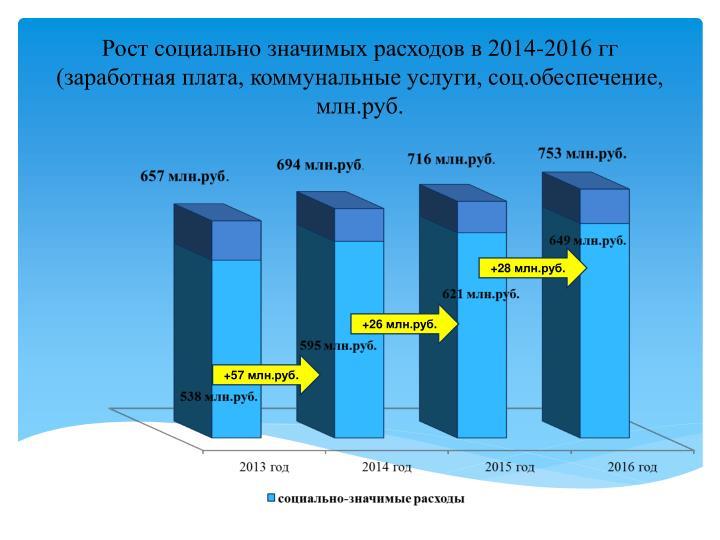 Рост социально значимых расходов в 2014-2016 гг (заработная плата, коммунальные услуги, соц.обеспечение, млн.руб.