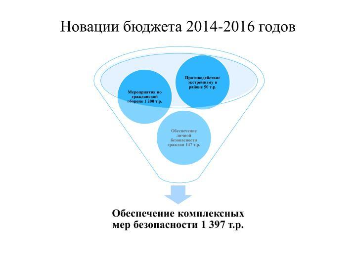 Новации бюджета 2014-2016 годов