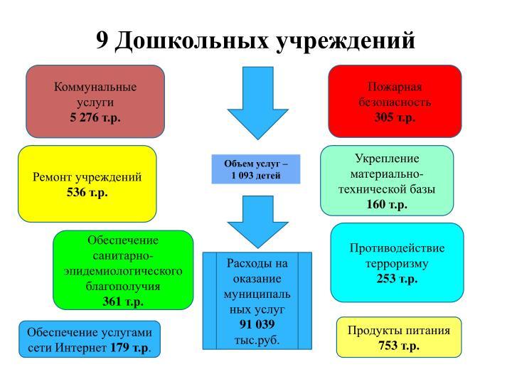 9 Дошкольных учреждений