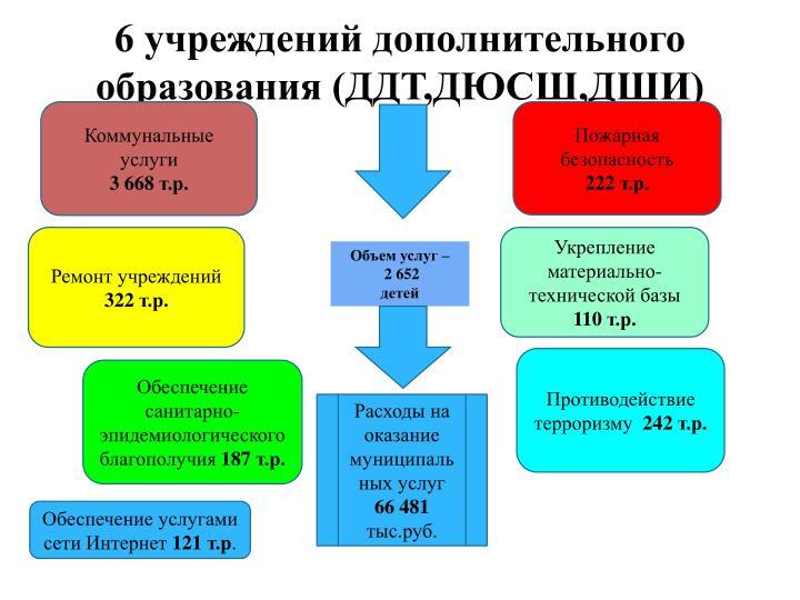 6 учреждений дополнительного образования (ДДТ,ДЮСШ,ДШИ)