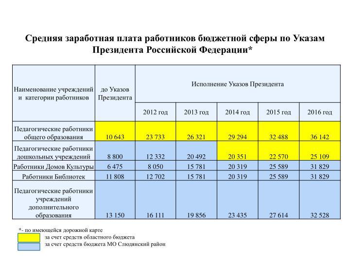 Средняя заработная плата работников бюджетной сферы по Указам Президента Российской Федерации*