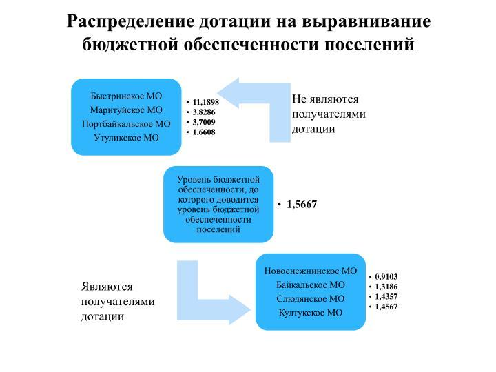 Распределение дотации на выравнивание бюджетной обеспеченности поселений
