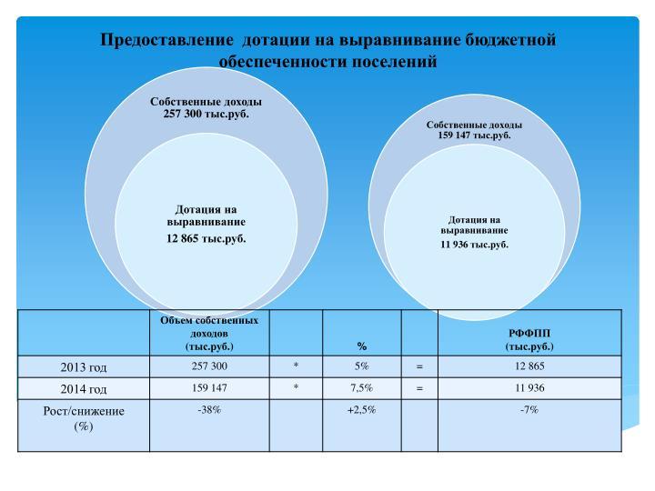Предоставление  дотации на выравнивание бюджетной обеспеченности поселений